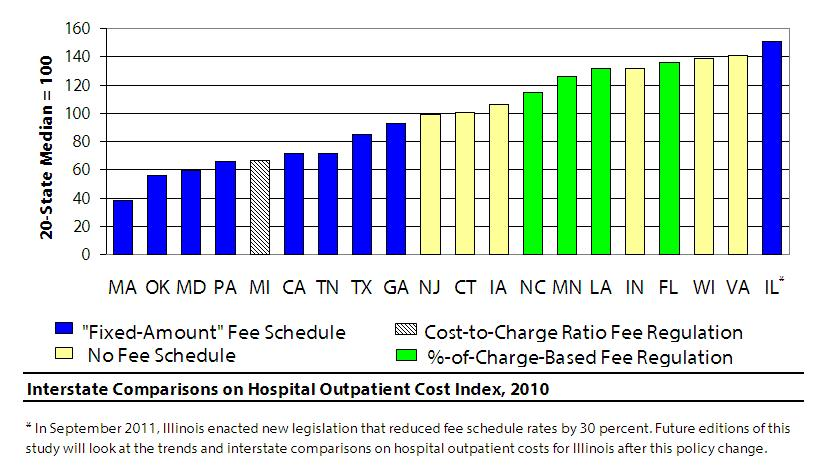 WCRI has released the Hospital Outpatient Cost Index for Workers' Compensation