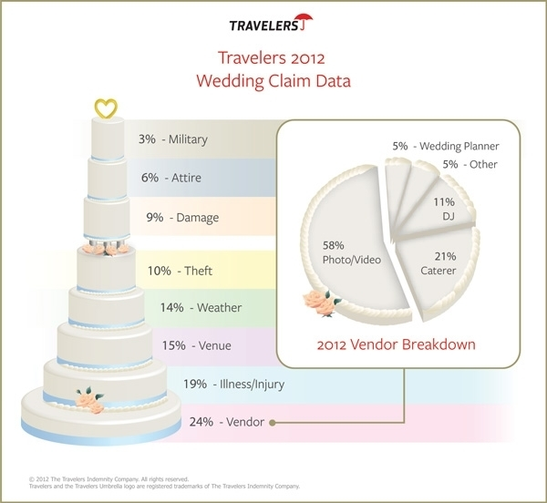Travelers wedding claim data