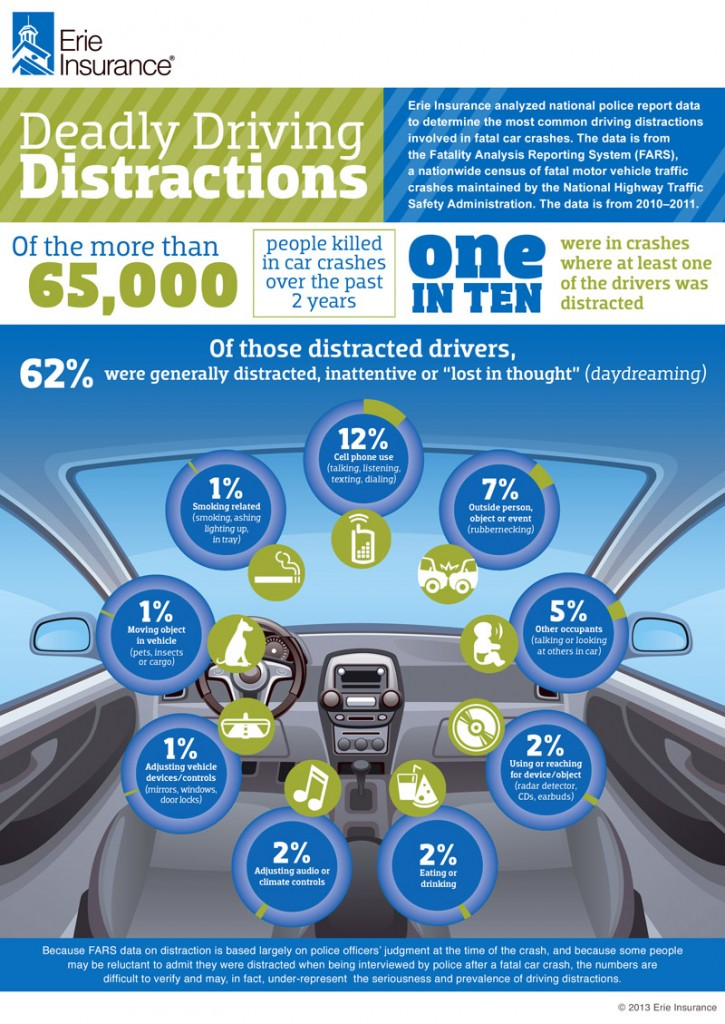 Erie Insurance Distracted Driving Infographic