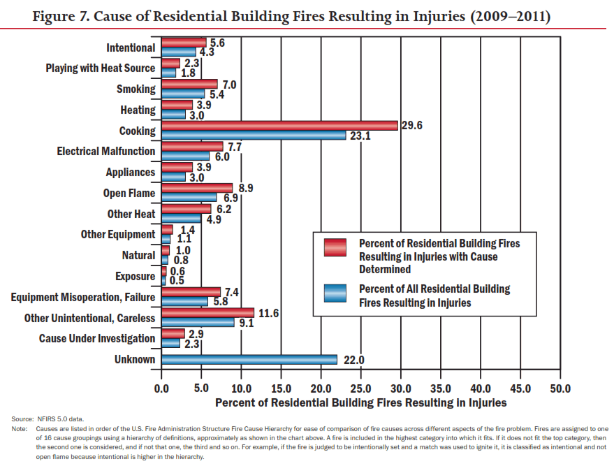 cause of residential building fires resulting in injuries 2009-2011