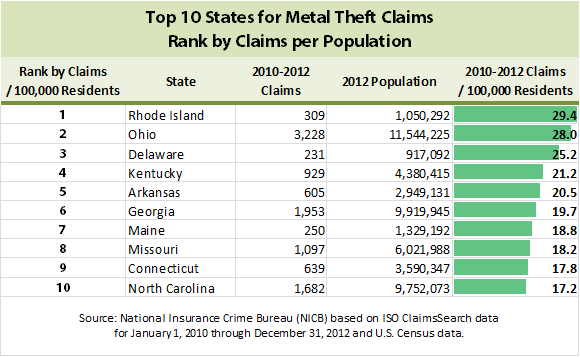 top 10 states for metal theft claims rank by claims per population