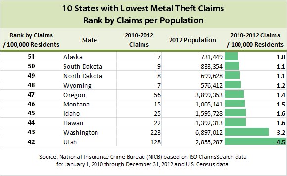 top-10-states-with-lowest-metal-theft-claims-rank-by-claims-per-population