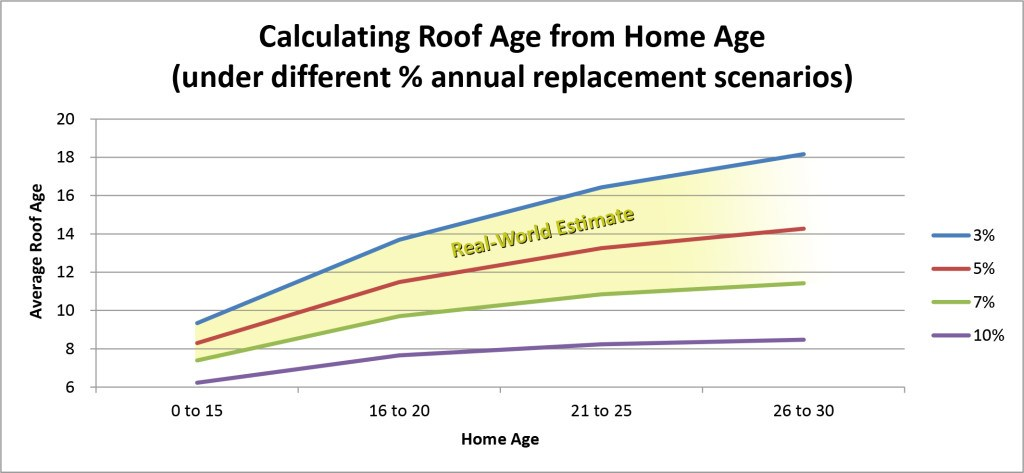Calculating Roof Age from Home Age NEW