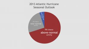 chart: NOAA/climate.gov