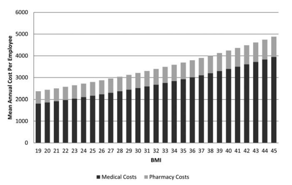 Analyzing health care claims from Duke employees, Duke researchers observed that the average medical care and pharmacy costs grew gradually with each unit increase in BMI.chart by Duke Medicine