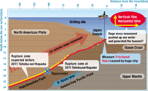 An international team of scientists has concluded that an unusually thin and slippery geological fault where the North American plate rides over the edge of the Pacific plate caused a massive displacement of the seafloor off the coast of Japan in March 2011, touching off the devastating tsunami that struck the Tohoku region.JAMSTEC/IODP