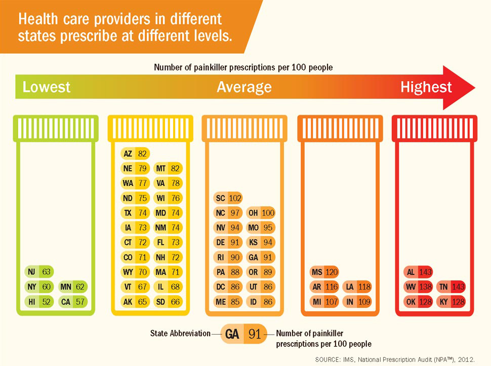 CDC opioid prescribing levels by state