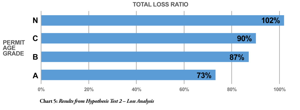 Chart 5 Loss Analysis Graph 2