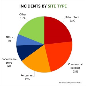 PIE CHART - Incidents by Site Type