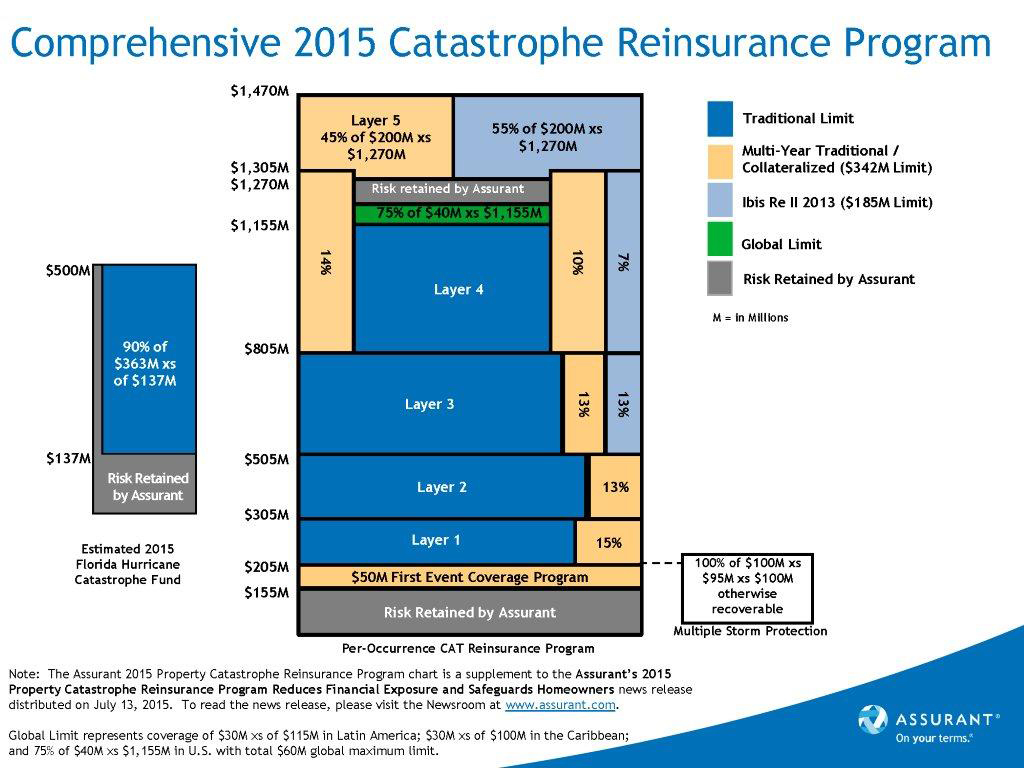 Catastrophe Property Insurance