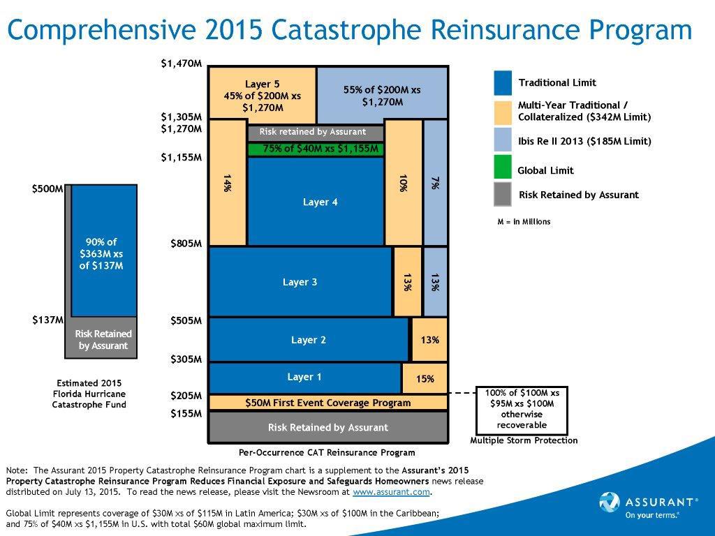 Catastrophe-Reinsurance-Program-Tower-07