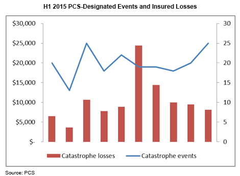 Chart: PCS