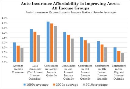 IRC auto insurance affordability