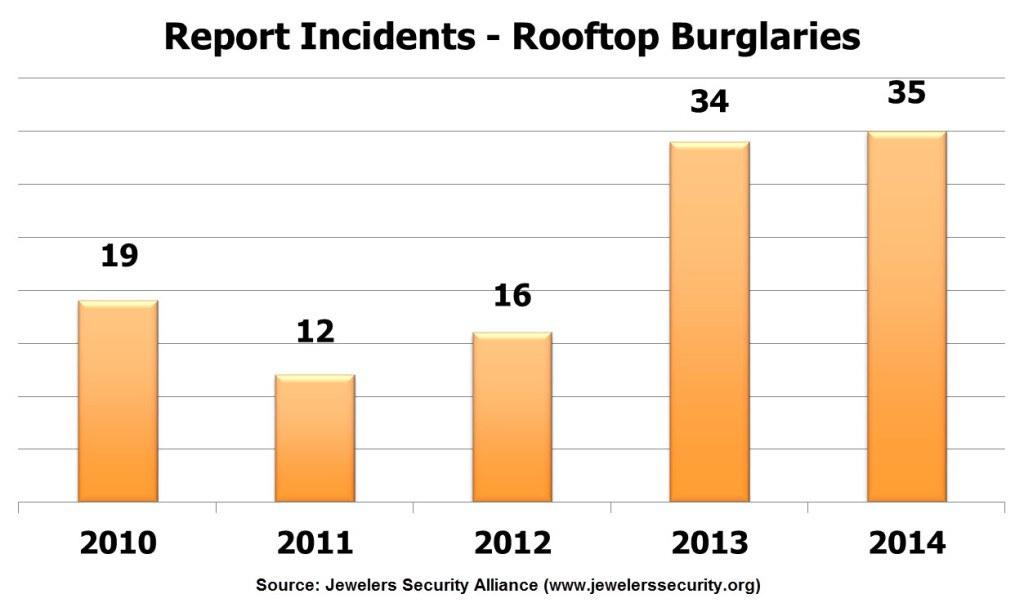 Rooftop Burglaries