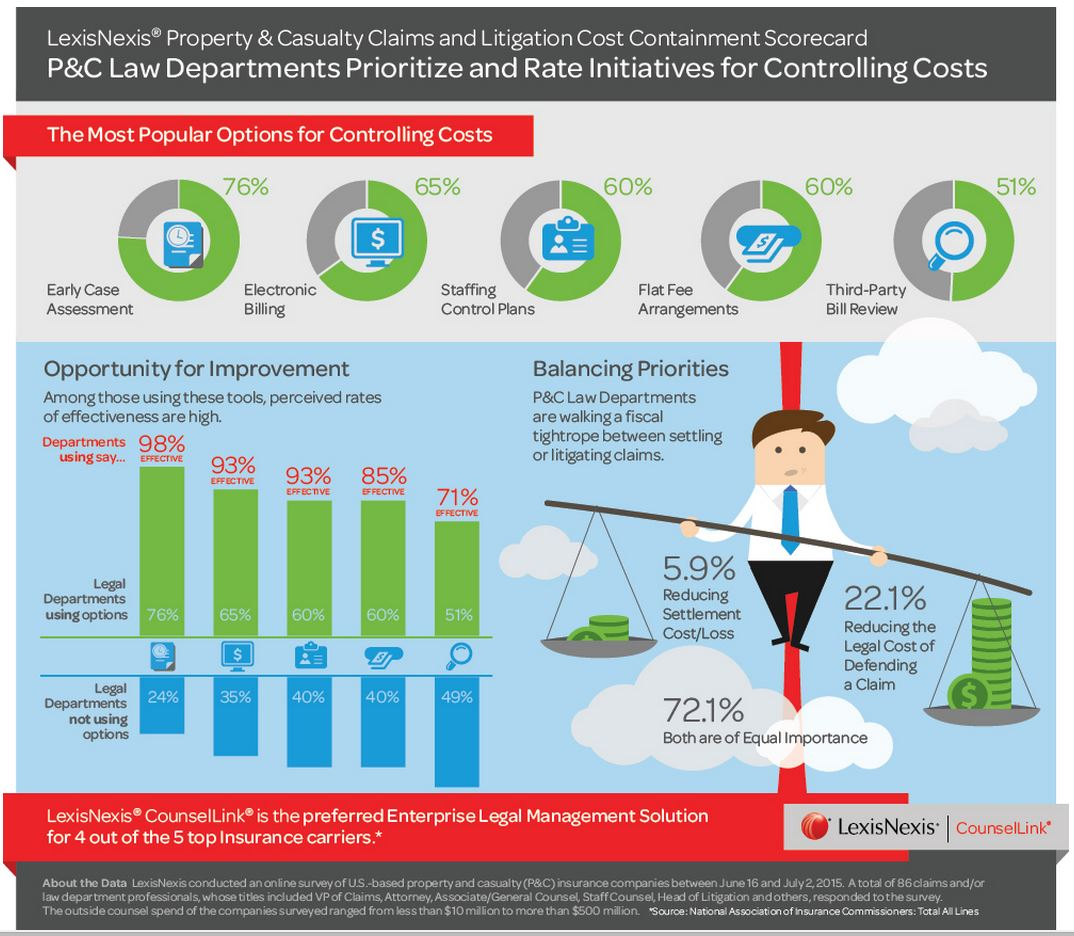 LexisNexis Property & Casualty Claims and Litigation Cost Containment Survey