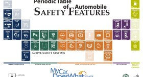 Periodic Table of Automobile Safety Features. Credit: MyCarDoesWhat.org/National Safety Council