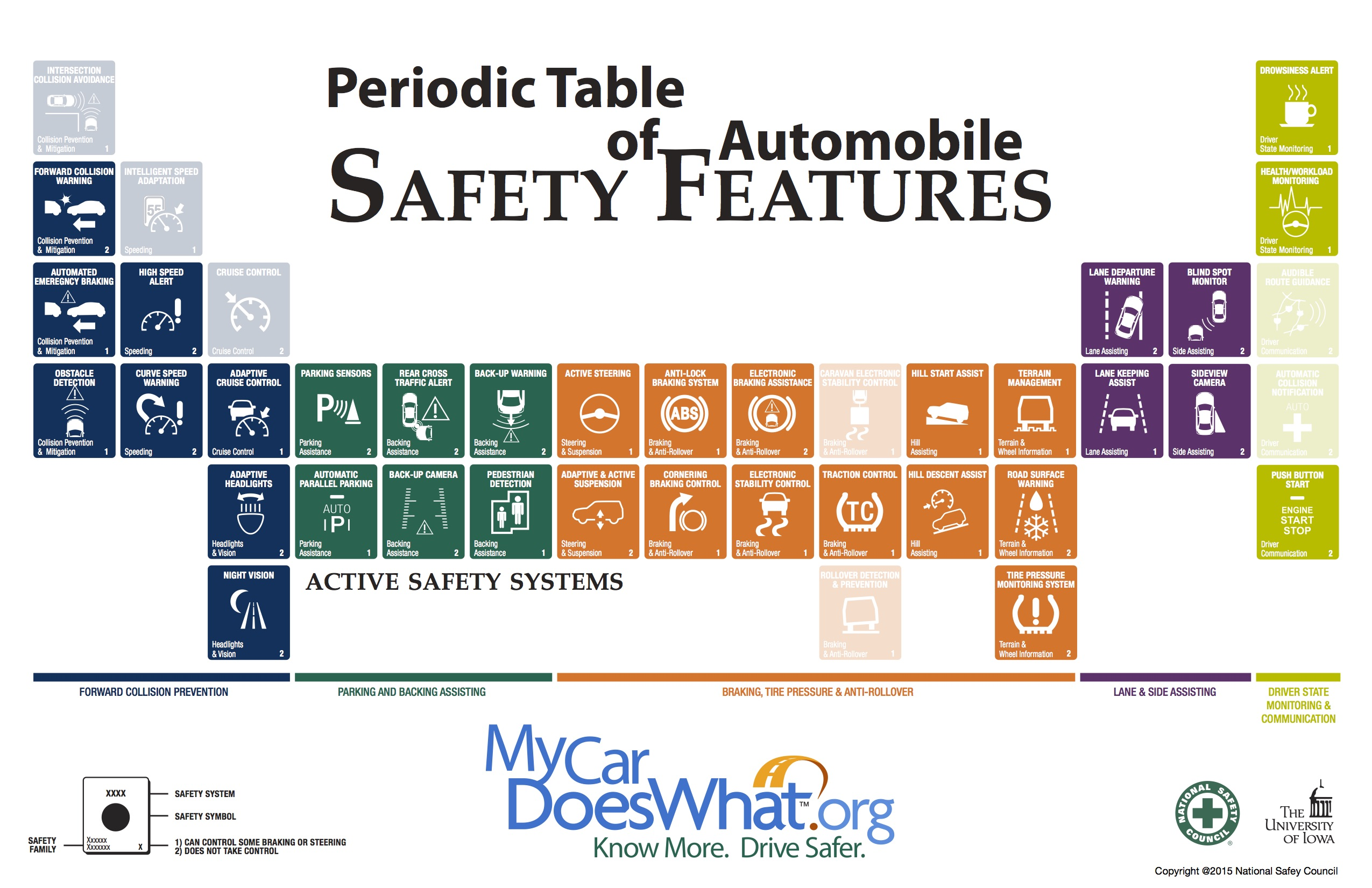 Periodic table of cars images periodic table images drivers confused by new auto safety technology gamestrikefo images gamestrikefo Image collections