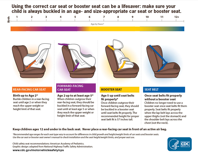 CDC car seat safety