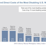 Top 10 Causes and Direct Costs of the Most Disabling U.S. Workplace Injuries (Graphic: Business Wire)