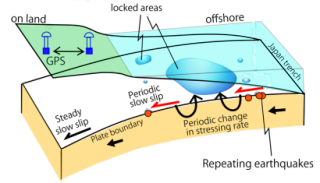 Diagram showing the edge of the continental plate on which the island of Japan sits (green). At the Japan Trench (right edge), the Pacific Plate (orange) pushes under the wedge-shaped Japanese plate, driving west and downward in quiet slips at a rate of about 8 cm/year. Some places (locked areas) get stuck, however, with small locked areas generating repeated small quakes and larger locked areas generating larger quakes. The new study found that an increase in the frequency of these small off-shore earthquakes presaged larger quakes, including the 2011 Tohoku-oki quake. Diagram: UC Berkeley