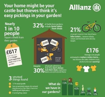 Allianz infographic