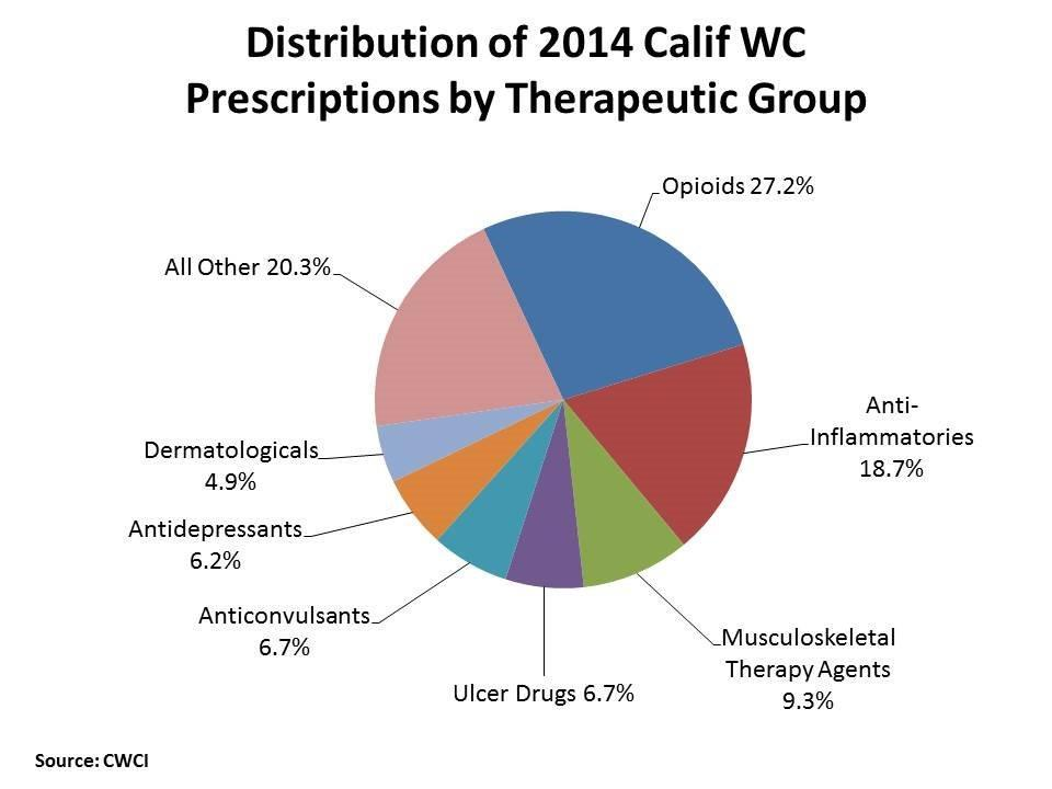 Distribution_of_2014_Calif_WC_drugs