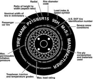 Chart: NHTSA