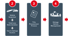 Chart: Insurance Auto Auctions