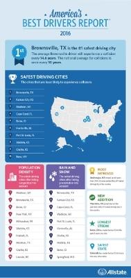 best drivers report