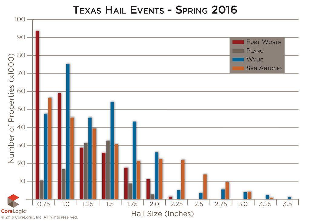 CoreLogic Texas spring hail storm losses