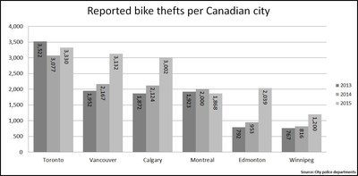 Reported bike thefts per Canadian city (CNW Group/Square One Insurance Services Inc.)
