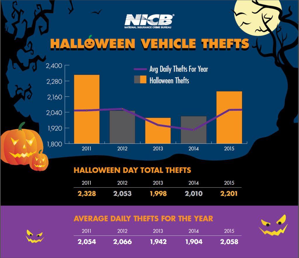 nicb-halloween