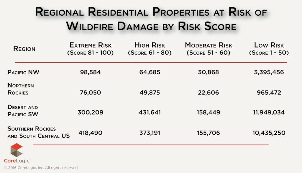 thumbnail_corelogic-wildfire-risk-score-graphic-2016-2