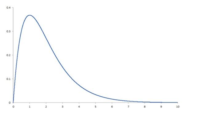 clara-analytics_taming-of-the-skew_statistical