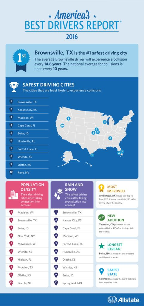 allstate___americas_best_drivers_report