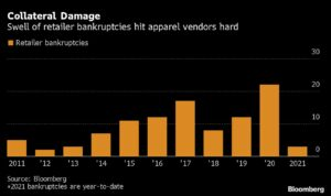 Stiffed Vendors Get Tough With U.S. Retailers After Big Losses 1