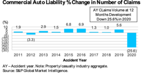 Fitch Says Sharp Drop in Claims Frequency Helped Commercial Auto Break Even, Almost 2