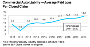 Fitch Says Sharp Drop in Claims Frequency Helped Commercial Auto Break Even, Almost 3