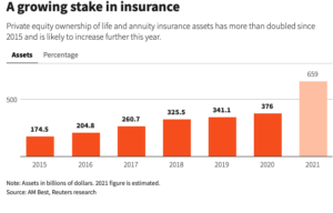 Chasing Yield, U.S. Private Equity Firms Nudge Up Risk on Insurers 1