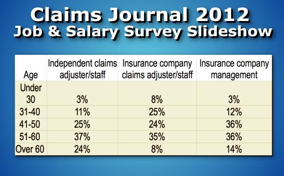 Claims Journal 2012 Job & Salary Slideshow